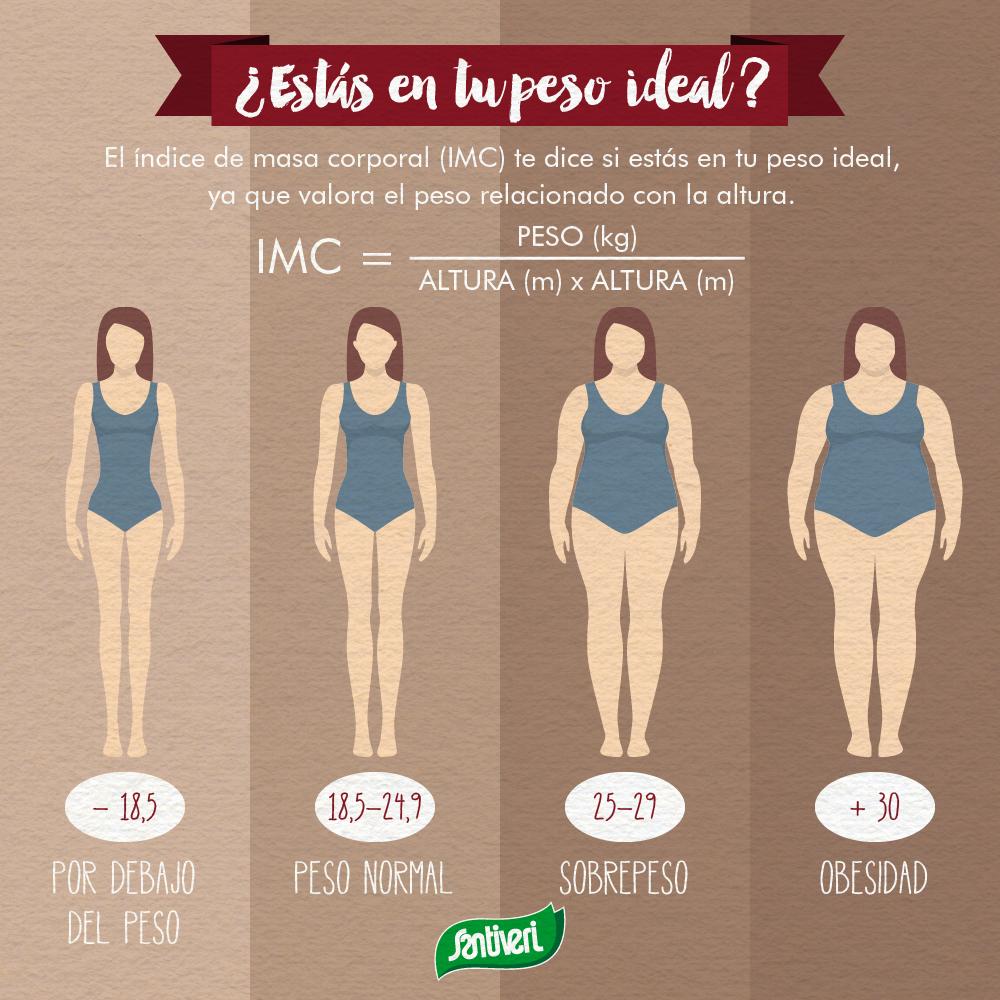 calculo indice de masa corporal peso ideal