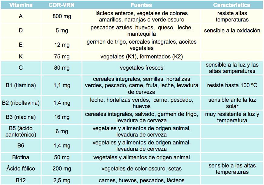 Vitaminas tablas