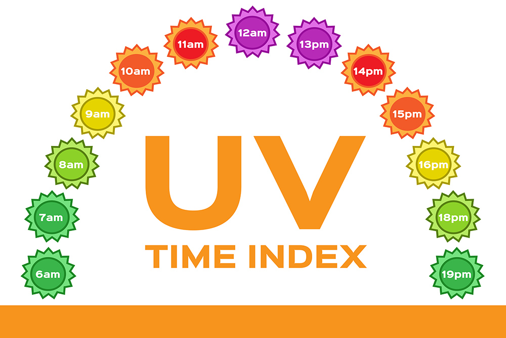 UV Time index